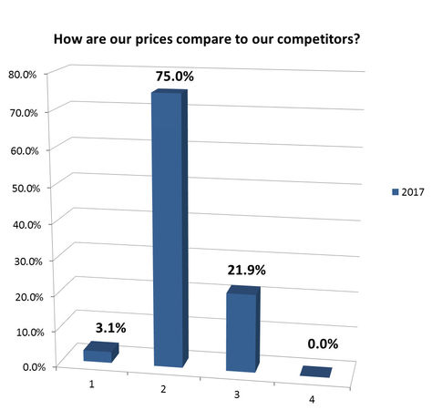 How are our prices compare to our competitors