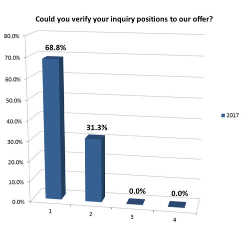 Could you verify your inquiry positions to our offer