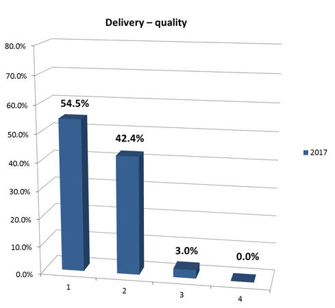 Delivery – quality
