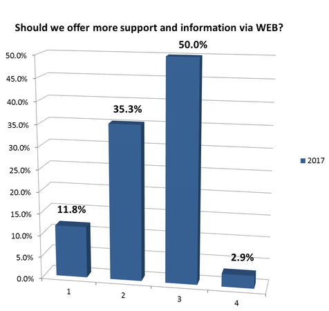 Should we offer more support and information via WEB