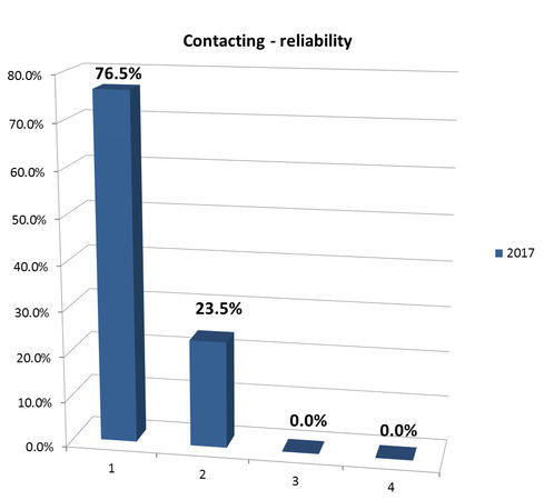 Contacting – reliability